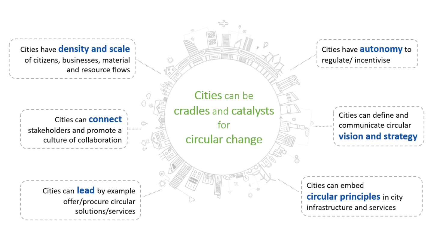 City as catalyst for circular change